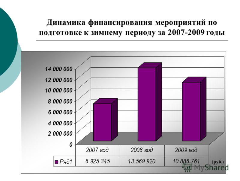 Динамика финансирования мероприятий по подготовке к зимнему периоду за 2007-2009 годы