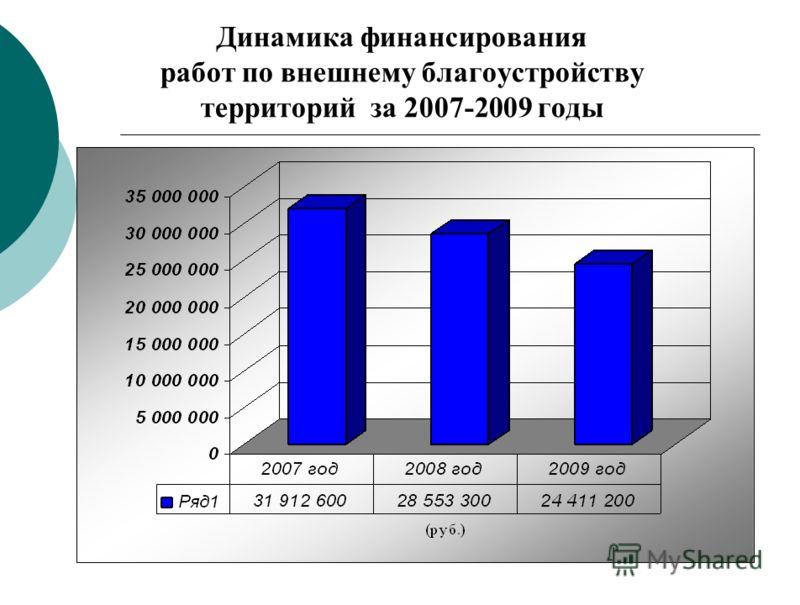 Динамика финансирования работ по внешнему благоустройству территорий за 2007-2009 годы