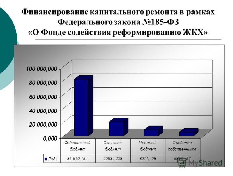Финансирование капитального ремонта в рамках Федерального закона 185-ФЗ «О Фонде содействия реформированию ЖКХ»