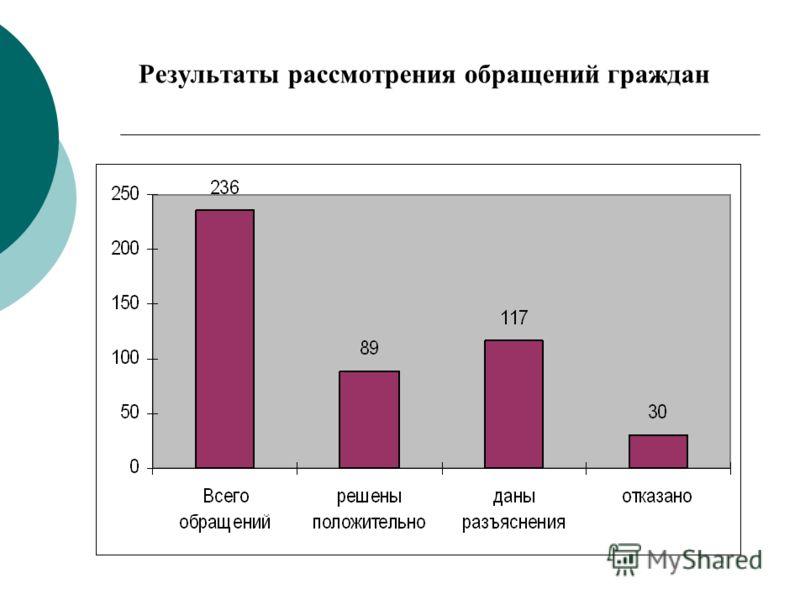 Результаты рассмотрения обращений граждан