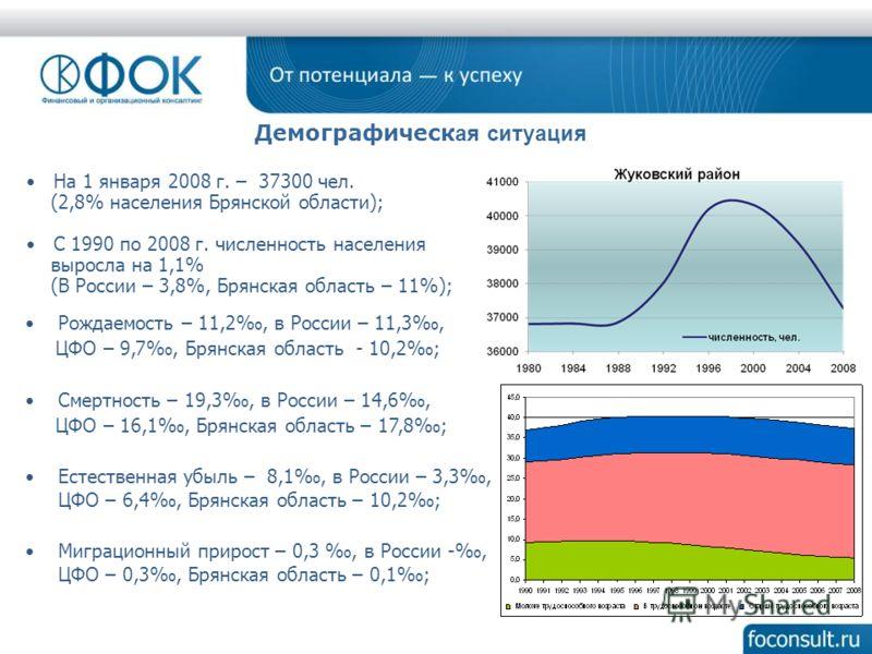 На 1 января 2008 г. – 37300 чел. (2,8% населения Брянской области); С 1990 по 2008 г. численность населения выросла на 1,1% (В России – 3,8%, Брянская область – 11%); Рождаемость – 11,2, в России – 11,3, ЦФО – 9,7, Брянская область - 10,2; Смертность