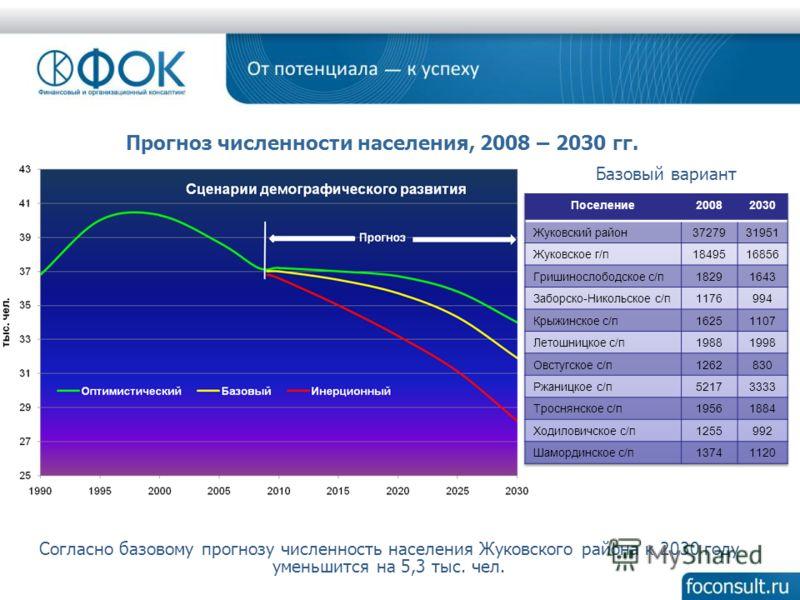 Прогноз численности населения, 2008 – 2030 гг. Согласно базовому прогнозу численность населения Жуковского района к 2030 году уменьшится на 5,3 тыс. чел. Базовый вариант