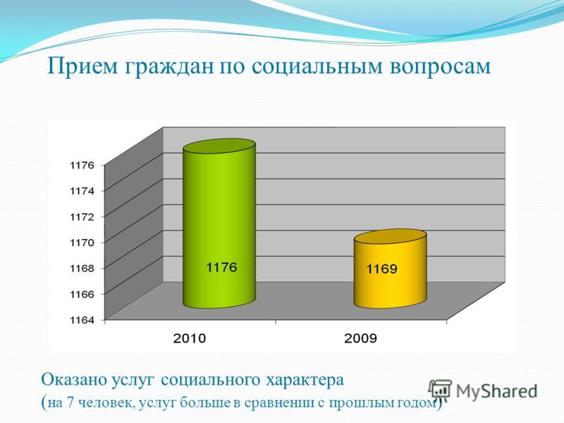 Прием граждан по социальным вопросам Оказано услуг социального характера ( на 7 человек, услуг больше в сравнении с прошлым годом )
