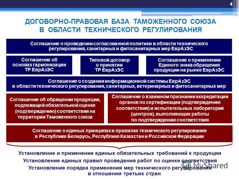 ДОГОВОРНО-ПРАВОВАЯ БАЗА ТАМОЖЕННОГО СОЮЗА В ОБЛАСТИ ТЕХНИЧЕСКОГО РЕГУЛИРОВАНИЯ Соглашение об основах гармонизации ТР ЕврАзЭС Типовой договор о принятии ТР ЕврАзЭС Соглашение о применении Единого знака обращения продукции на рынке ЕврАзЭС Соглашение о