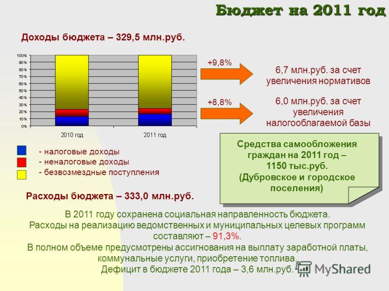 Бюджет на 2011 год Бюджет на 2011 год 6,7 млн.руб. за счет увеличения нормативов В 2011 году сохранена социальная направленность бюджета. Расходы на реализацию ведомственных и муниципальных целевых программ составляют – 91,3%. В полном объеме предусм