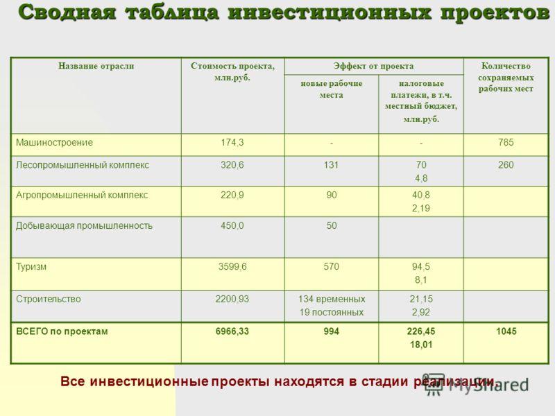 Сводная таблица инвестиционных проектов Сводная таблица инвестиционных проектов Название отраслиСтоимость проекта, млн.руб. Эффект от проектаКоличество сохраняемых рабочих мест новые рабочие места налоговые платежи, в т.ч. местный бюджет, млн.руб. Ма