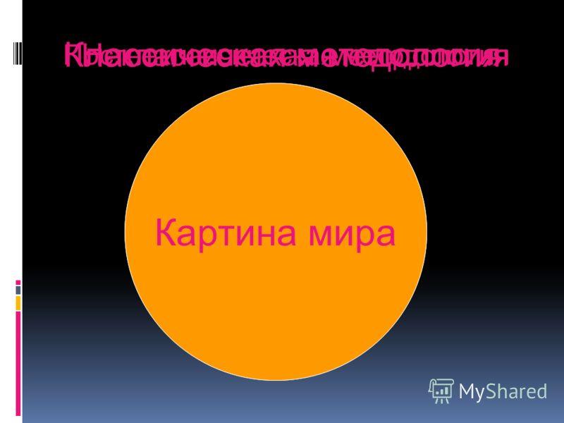 Классическая методология микромир макромир Неклассическая методология Постнеклассическая методология информация Картина мира