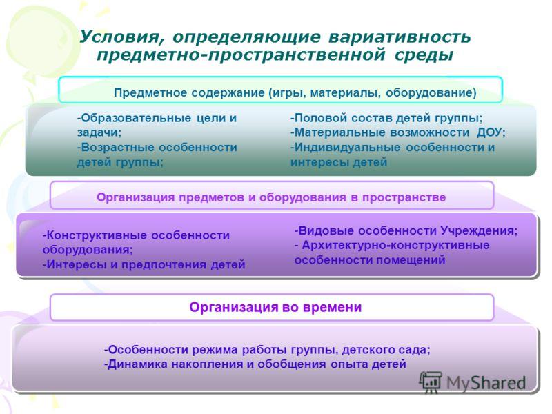 Условия, определяющие вариативность предметно-пространственной среды -Образовательные цели и задачи; -Возрастные особенности детей группы; -Конструктивные особенности оборудования; -Интересы и предпочтения детей -Особенности режима работы группы, дет