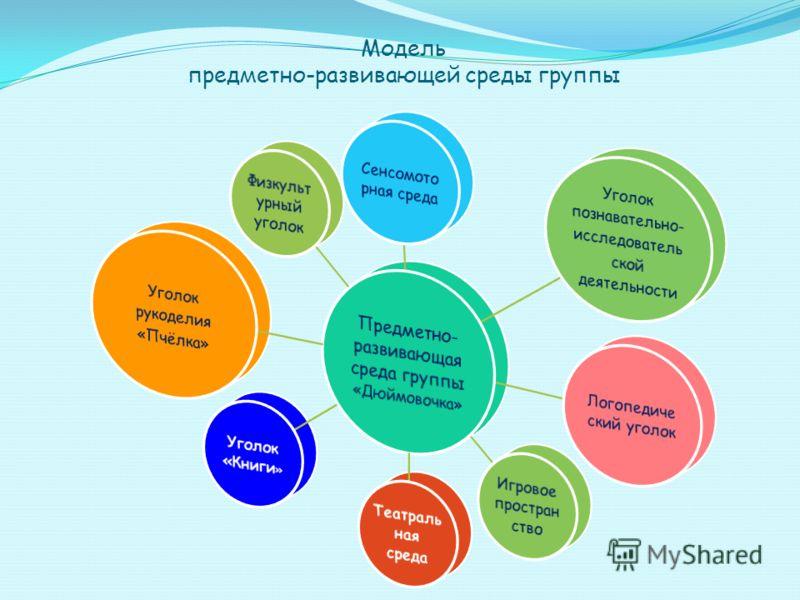 Модель предметно-развивающей среды группы