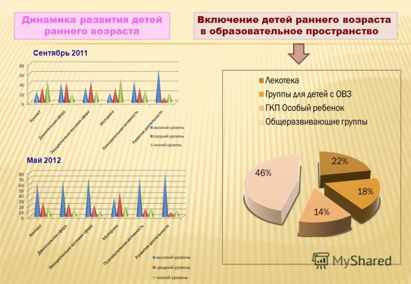 Динамика развития детей раннего возраста Включение детей раннего возраста в образовательное пространство Сентябрь 2011 Май 2012