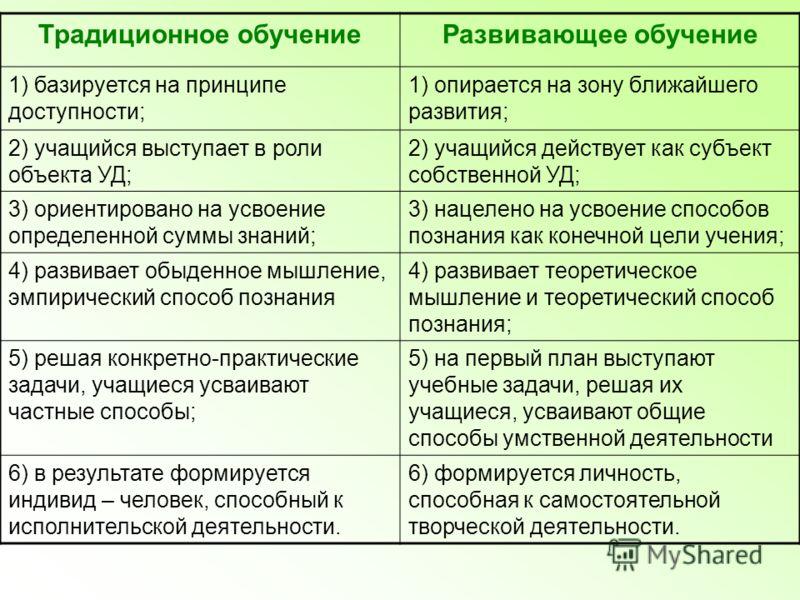 Традиционное обучениеРазвивающее обучение 1) базируется на принципе доступности; 1) опирается на зону ближайшего развития; 2) учащийся выступает в роли объекта УД; 2) учащийся действует как субъект собственной УД; 3) ориентировано на усвоение определ