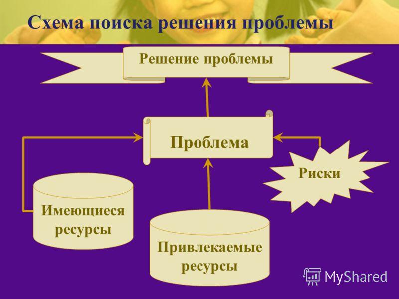 Схема поиска решения проблемы Имеющиеся ресурсы Привлекаемые ресурсы Риски Проблема Решение проблемы
