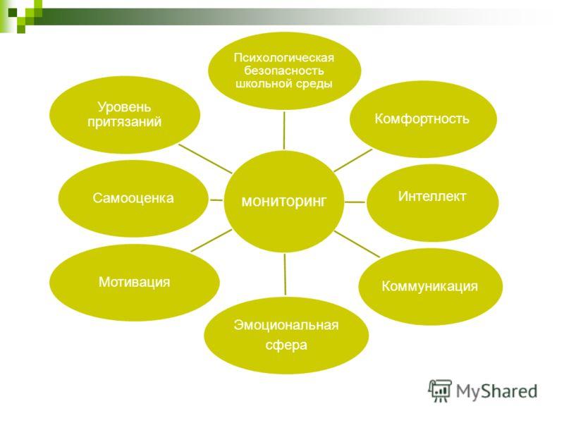мониторинг Интеллект Психологическая безопасность школьной среды КоммуникацияКомфортностьМотивацияСамооценка Уровень притязаний Эмоциональная сфера
