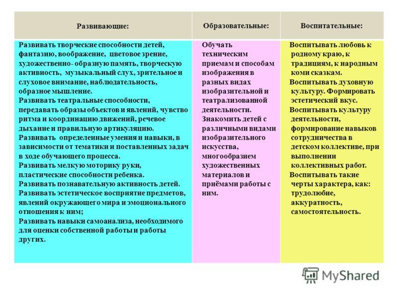 Развивающие:Образовательные: Воспитательные: Развивать творческие способности детей, фантазию, воображение, цветовое зрение, художественно- образную память, творческую активность, музыкальный слух, зрительное и слуховое внимание, наблюдательность, об