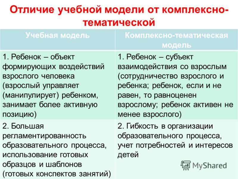 Отличие учебной модели от комплексно- тематической Учебная модельКомплексно-тематическая модель 1. Ребенок – объект формирующих воздействий взрослого человека (взрослый управляет (манипулирует) ребенком, занимает более активную позицию) 1. Ребенок –