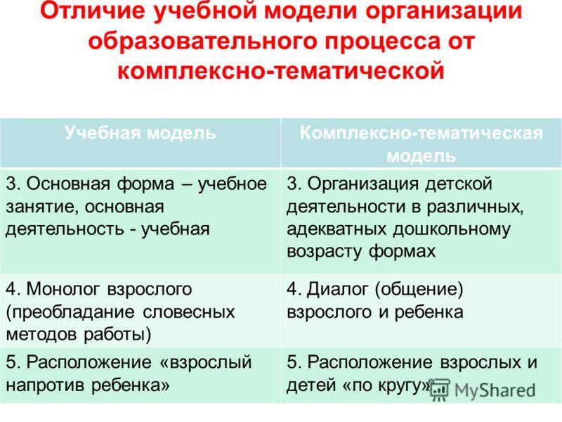 Отличие учебной модели организации образовательного процесса от комплексно-тематической Учебная модельКомплексно-тематическая модель 3. Основная форма – учебное занятие, основная деятельность - учебная 3. Организация детской деятельности в различных,