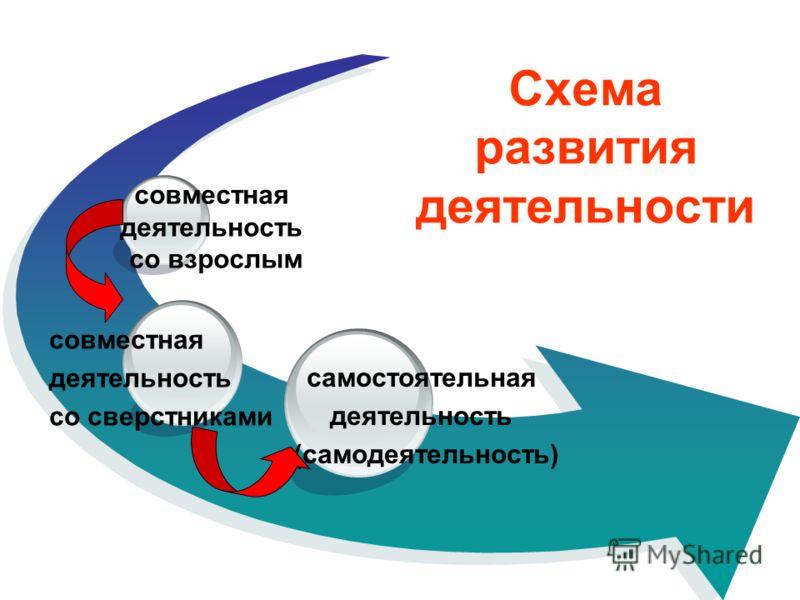 Схема развития деятельности самостоятельная деятельность (самодеятельность) совместная деятельность со взрослым совместная деятельность со сверстниками