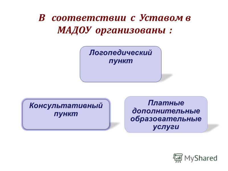 Консультативный пункт В соответствии с Уставом в МАДОУ организованы : Логопедический пункт Платные дополнительные образовательные услуги