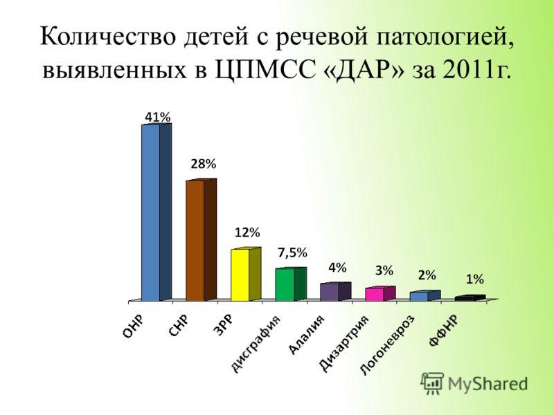 Количество детей с речевой патологией, выявленных в ЦПМСС «ДАР» за 2011г.