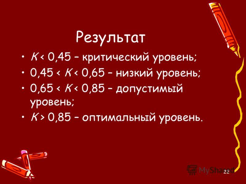 22 Результат К < 0,45 – критический уровень; 0,45 < К < 0,65 – низкий уровень; 0,65 < К < 0,85 – допустимый уровень; К > 0,85 – оптимальный уровень.
