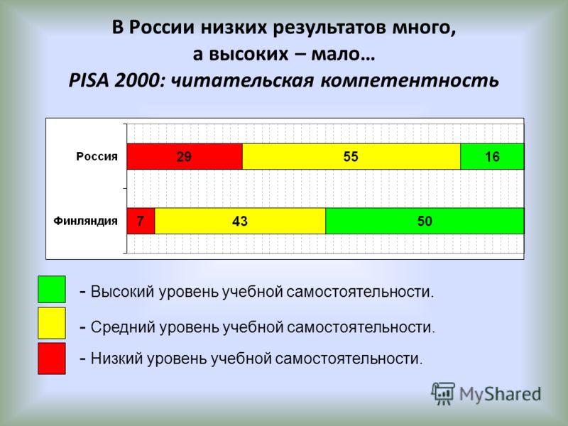 В России низких результатов много, а высоких – мало… PISA 2000: читательская компетентность - Высокий уровень учебной самостоятельности. - Низкий уровень учебной самостоятельности. - Средний уровень учебной самостоятельности.