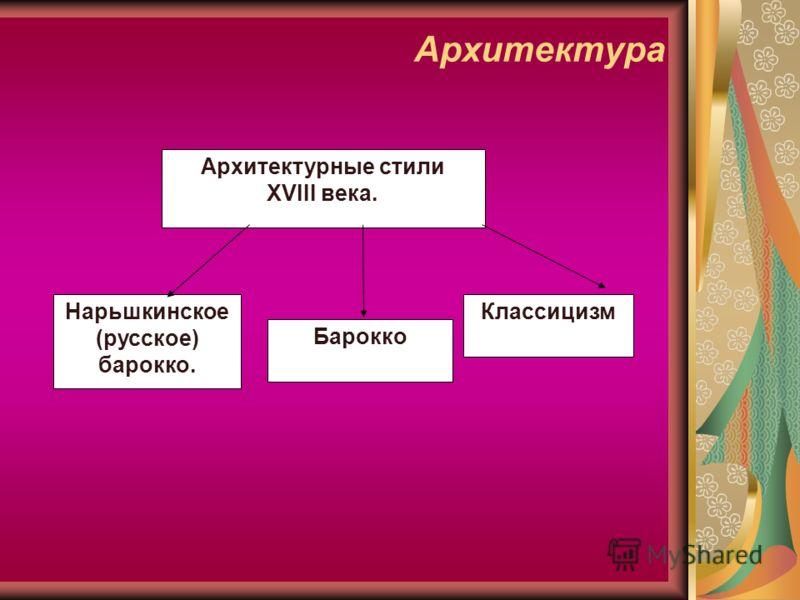 Архитектура Нарьшкинское (русское) барокко. Классицизм Архитектурные стили XVIII века. Барокко