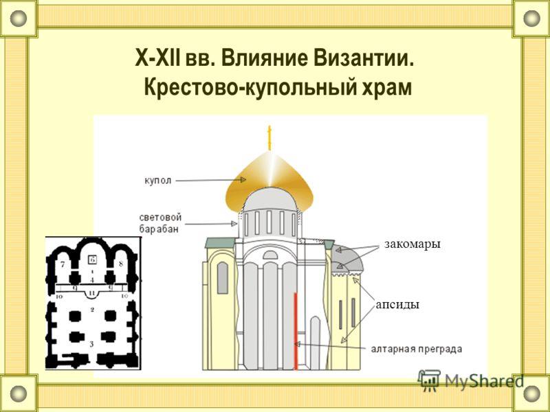 X-XII вв. Влияние Византии. Крестово-купольный храм апсиды закомары