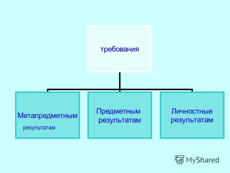 требования Метапредметным Предметным результатам Личностные результатам