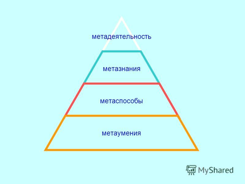 метадеятельность метазнания метаспособы метаумения