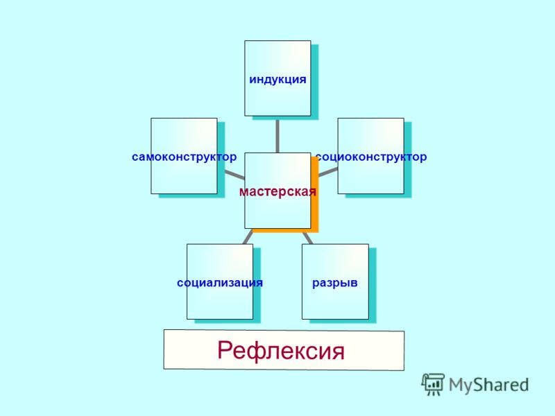 мастерская индукциясоциоконструкторразрывсоциализациясамоконструктор Рефлексия