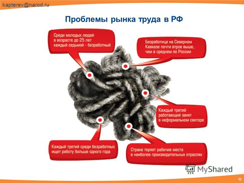 16 kapterev@narod.ru Проблемы рынка труда в РФ