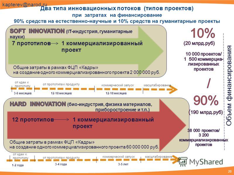20 kapterev@narod.ru Два типа инновационных потоков (типов проектов) при затратах на финансирование 90% средств на естественно-научные и 10% средств на гуманитарные проекты Объем финансирования 7 прототипов1 коммерциализированный проект 12 прототипов