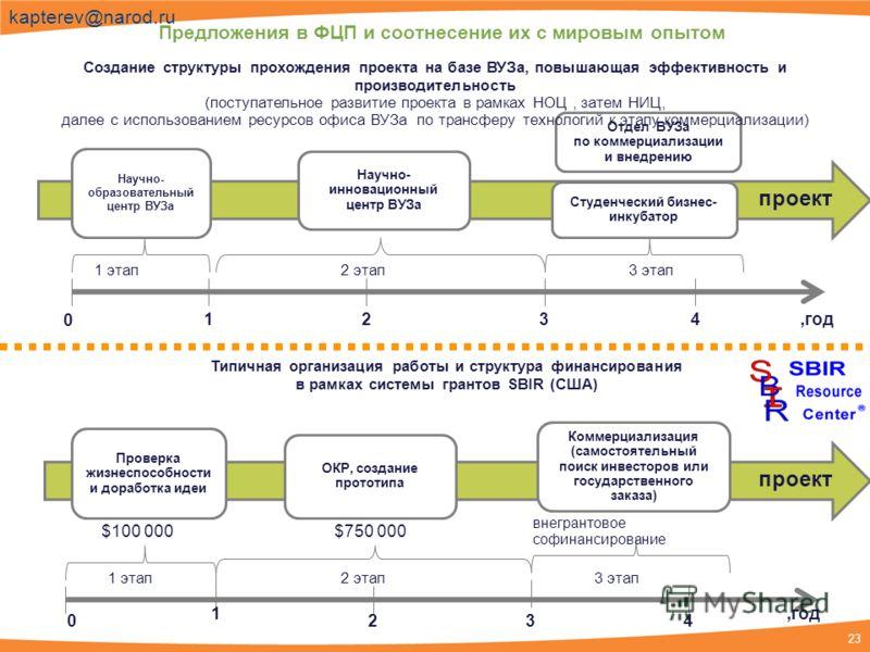 23 kapterev@narod.ru Предложения в ФЦП и соотнесение их с мировым опытом Типичная организация работы и структура финансирования в рамках системы грантов SBIR (США) $100 000$750 000 внегрантовое софинансирование 0 1234,год 1 этап2 этап3 этап 1 этап2 э