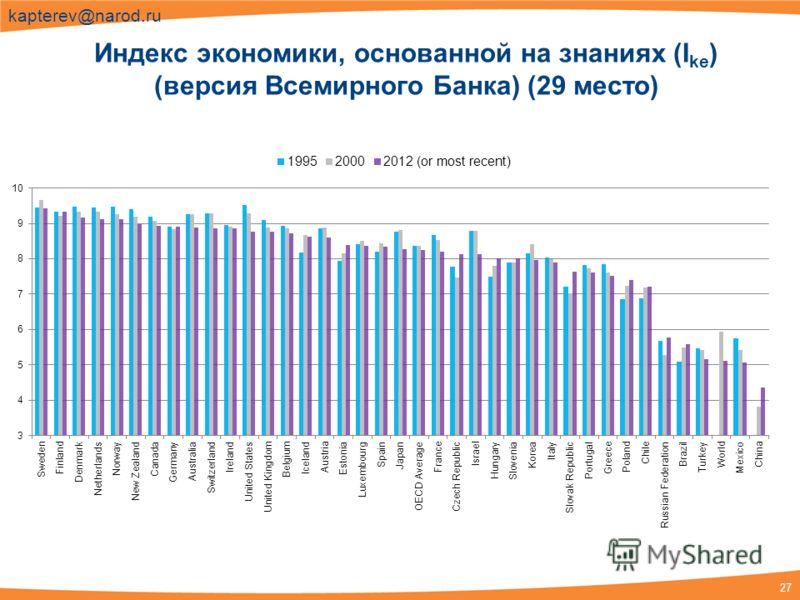 27 kapterev@narod.ru Индекс экономики, основанной на знаниях (I ke ) (версия Всемирного Банка) (29 место)
