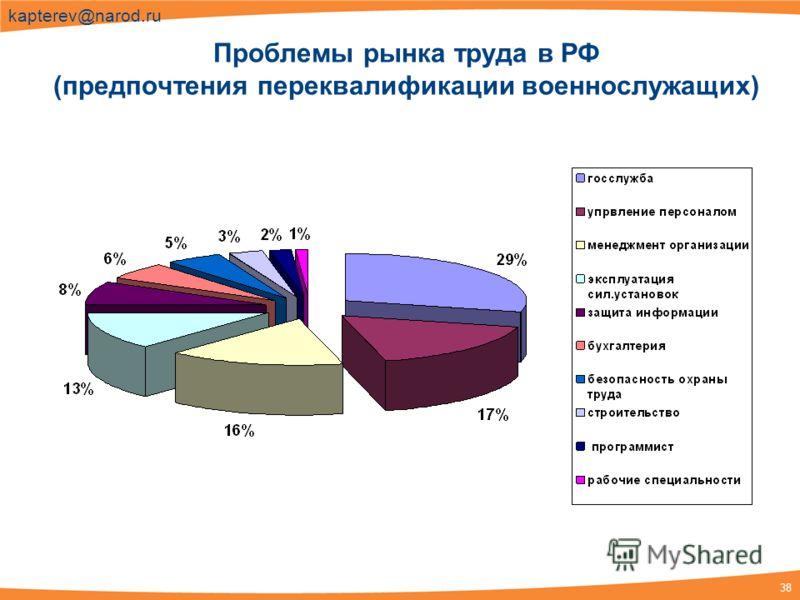 38 kapterev@narod.ru Проблемы рынка труда в РФ (предпочтения переквалификации военнослужащих)