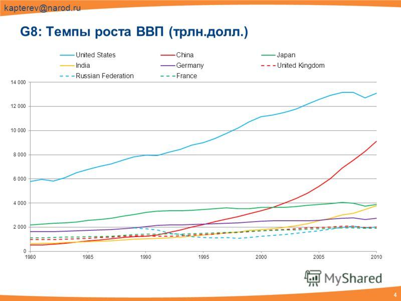 4 kapterev@narod.ru G8: Темпы роста ВВП (трлн.долл.)