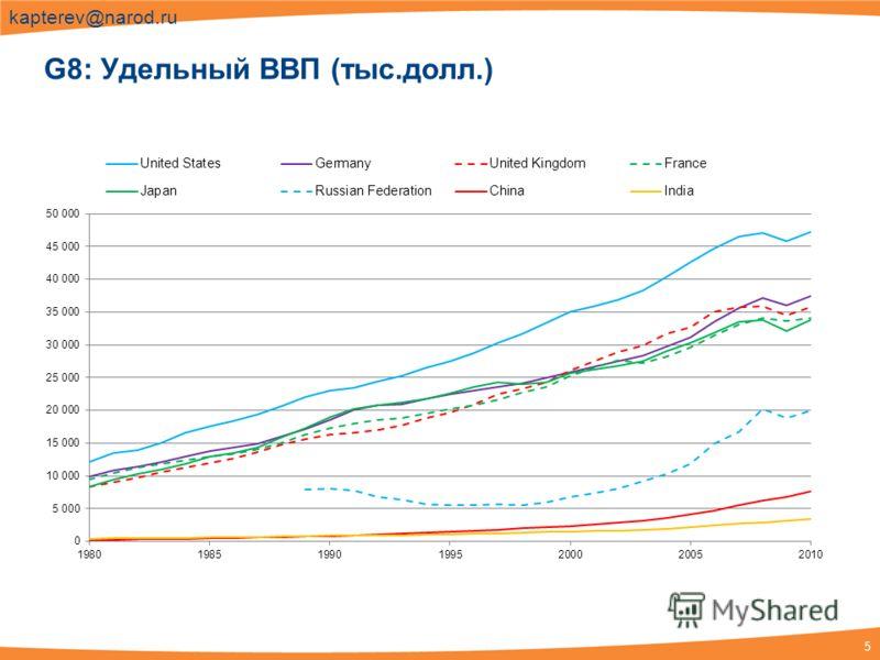 5 kapterev@narod.ru G8: Удельный ВВП (тыс.долл.)