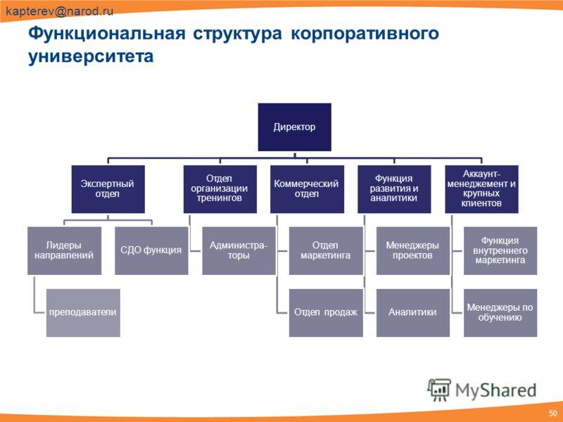 50 kapterev@narod.ru Функциональная структура корпоративного университета