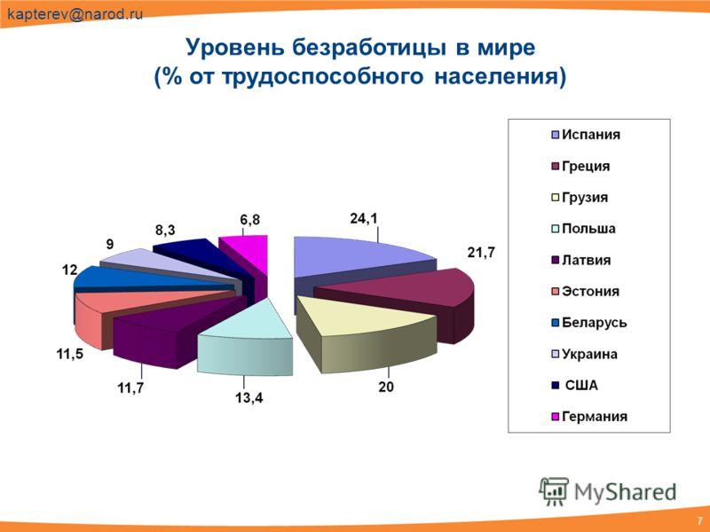7 kapterev@narod.ru Уровень безработицы в мире (% от трудоспособного населения)