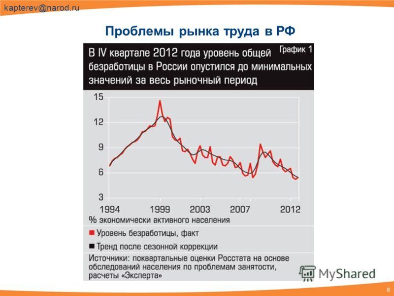 8 kapterev@narod.ru Проблемы рынка труда в РФ