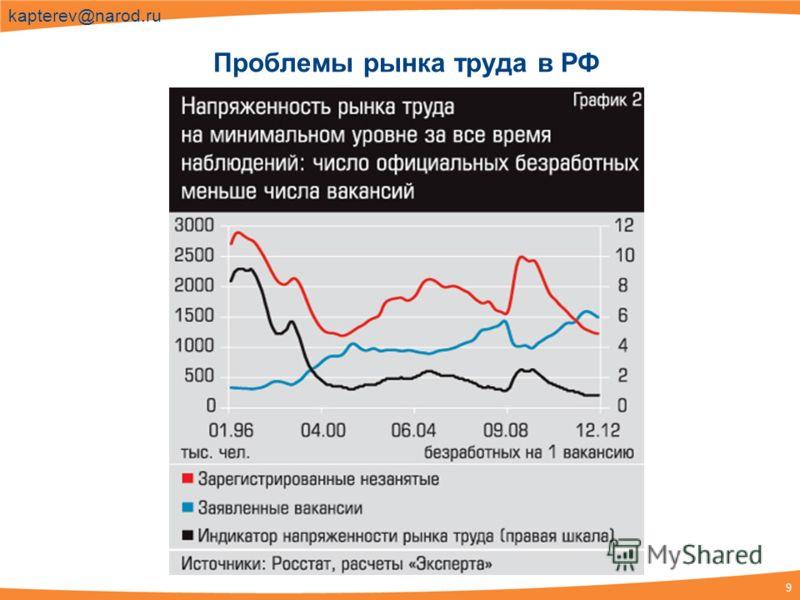 9 kapterev@narod.ru Проблемы рынка труда в РФ