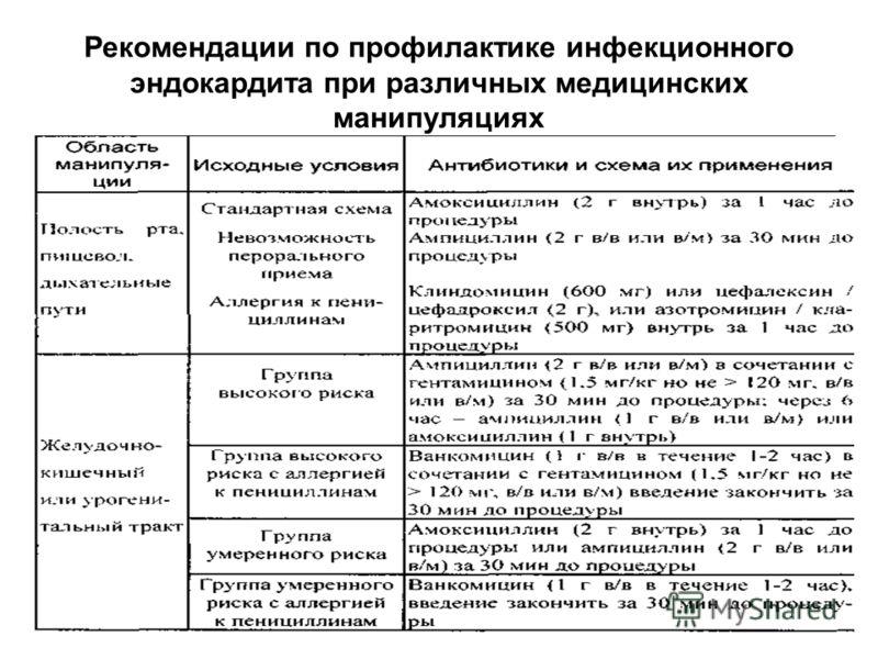 Рекомендации по профилактике инфекционного эндокардита при различных медицинских манипуляциях