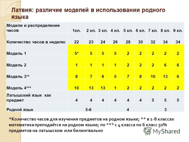 Латвия: различие моделей в использовании родного языка Модели и распределение часов1кл.2 кл.3 кл.4 кл.5 кл.6 кл.7 кл.8 кл.9 кл. Количество часов в неделю2223242628303234 Модель 15*55522222 Модель 2111122266 Модель 3**87657810136 Модель 4***1013 12222