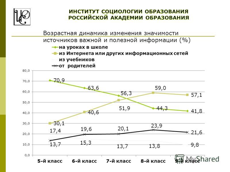 Возрастная динамика изменения значимости источников важной и полезной информации (%)
