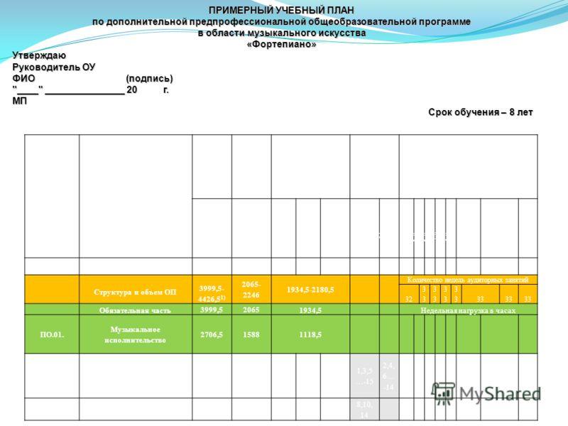 Индекс предметных областей, разделов и учебных предметов Наименование частей, предметных областей, разделов и учебных предметов Максима льная учебная нагрузка Самосто- ятельная работа Аудиторные занятия (в часах) Промежуто чная аттестация (по полугод