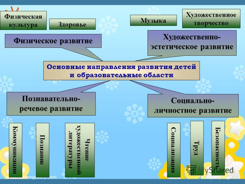 Достижение поставленных целей требует решения определённых задач деятельности ДОУ: Охрана и укрепление физического и психического здоровья детей; осуществление интеллектуального, социально- личностного, художественно-эстетического и физического разви