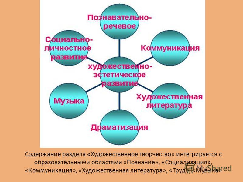 Содержание раздела «Художественное творчество» интегрируется с образовательными областями «Познание», «Социализация», «Коммуникация», «Художественная литература», «Труд», «Музыка»