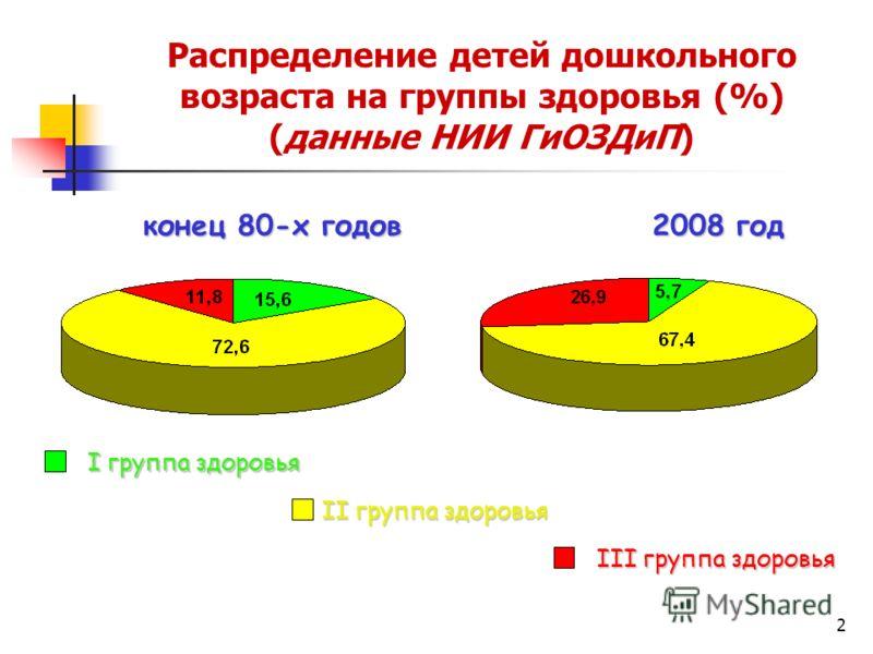 2 Распределение детей дошкольного возраста на группы здоровья (%) (данные НИИ ГиОЗДиП) конец 80-х годов 2008 год конец 80-х годов 2008 год I группа здоровья II группа здоровья III группа здоровья