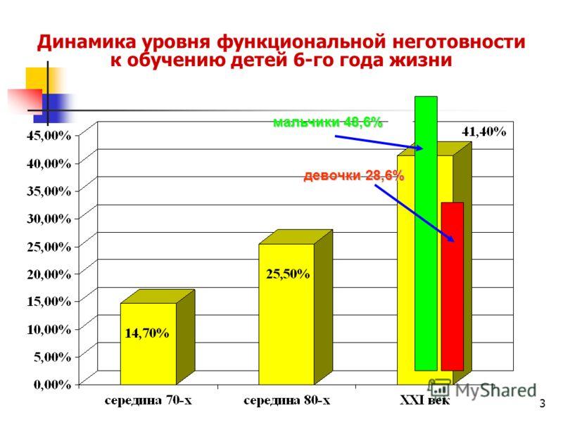 3 Динамика уровня функциональной неготовности к обучению детей 6-го года жизни мальчики 48,6% девочки 28,6%