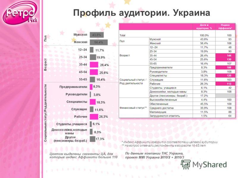 * Индекс Аффинити говорит о соответствии целевой аудитории ** На вопрос отвечали респонденты в возрасте 16-65 лет Цветом выделены сегменты ЦА, для которых индекс Аффинити больше 110 По данным компании ТНС Украина, проект MMI Украина 2010/2 + 2010/3 П
